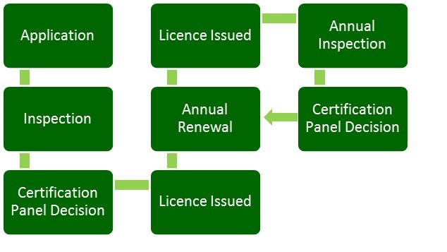 Certification Process (002)